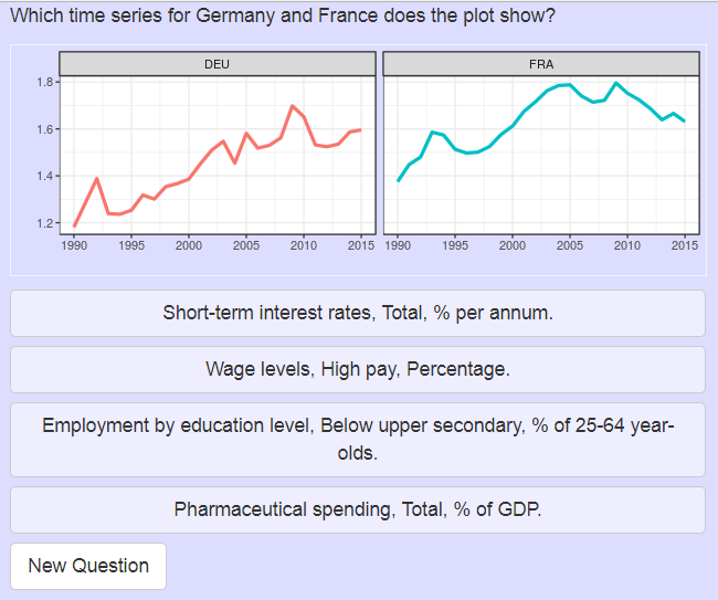 Economic time series data quiz as a shiny app for mobile phones