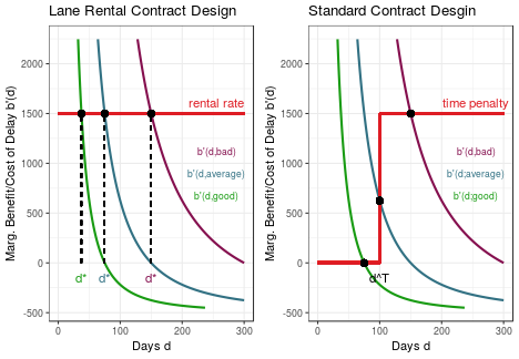 RTutor: Better Incentive Contracts For Road Construction