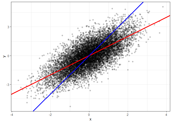About a Curious Feature and Interpretation of Linear Regressions