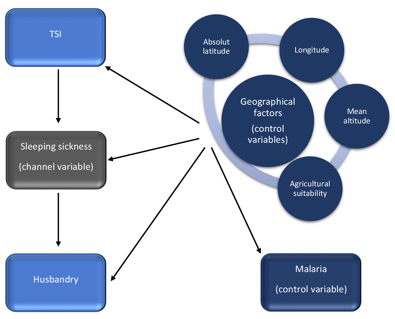 RTutor: The effect of the TseTse fly on African Development